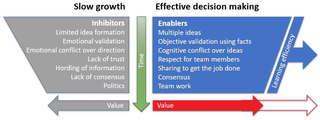Effective decision-making creates teams and job satisfaction